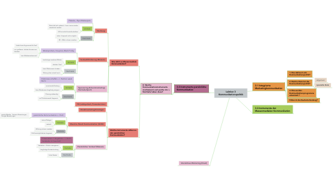 Mind Map: Lektion 3 Kommunikationspolitik