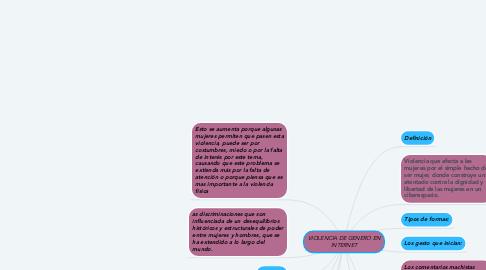Mind Map: VIOLENCIA DE GENERO EN INTERNET