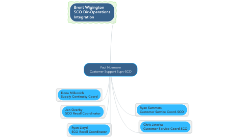 Mind Map: Paul Nuemann Customer Support Supv-SCO