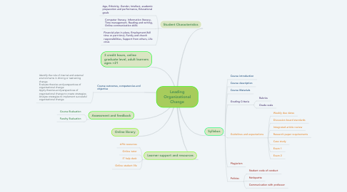 Mind Map: Leading Organizational Change