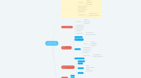 Mind Map: LA MANUFACTURE - IMPRESSION TEXTILE