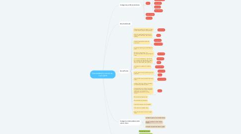 Mind Map: Desvendando conceitos... 15/7/2019