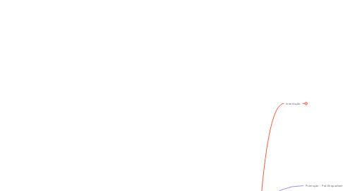 Mind Map: Código da Relevância