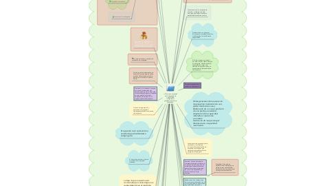 Mind Map: Que es un proyecto? es la búsqueda de una solución inteligente al planteamiento de un problema.