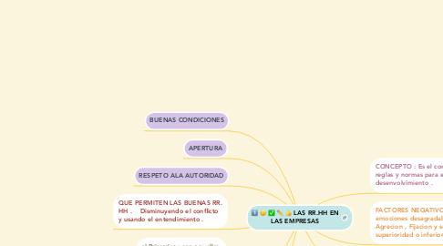 Mind Map: LAS RR.HH EN LAS EMPRESAS