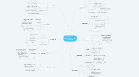 Mind Map: PENSUM DE ADMINISTRACIÓN DE EMPRESAS