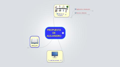 Mind Map: PROPUESTA DE ALEJANDRO