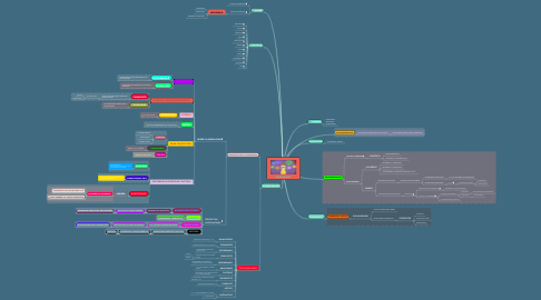 Mind Map: BILINGÜISMO