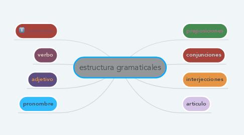 Mind Map: estructura gramaticales