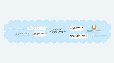 Mind Map: APLICACION DE LA SIMULACION Y MODELADO EN COMPUTADORA