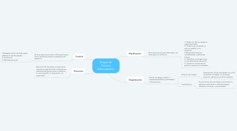 Mind Map: Etapas de Proceso Administrativo