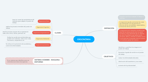 Mind Map: ERGONÓMIA