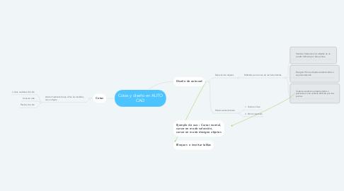 Mind Map: Cotas y diseño en AUTO CAD