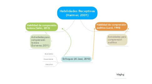 Mind Map: Habilidades Receptivas (Harmer, 2001)