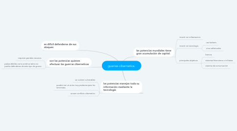 Mind Map: guerras cibernetica.