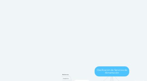 Mind Map: Clasificación de Servicios de Alimentación