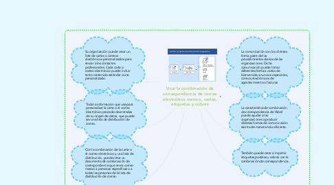 Mind Map: Usar la combinación de correspondencia de correo electrónico masivo, cartas, etiquetas y sobres