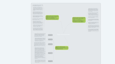 Mind Map: Reglas de Enfrentamiento