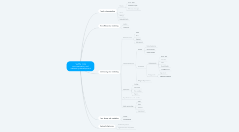 Mind Map: Healthy  male communication and relationship development