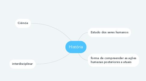 Mind Map: História