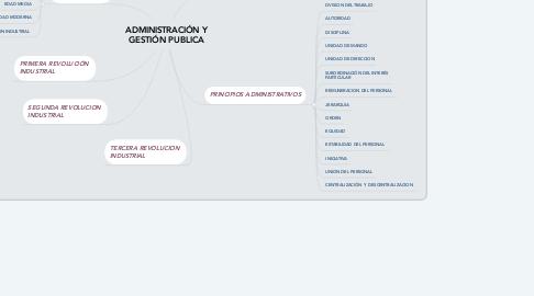 Mind Map: ADMINISTRACIÓN Y GESTIÓN PUBLICA