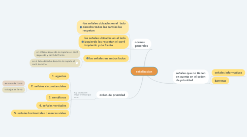Mind Map: señalizacion