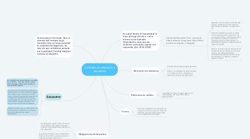 Mind Map: Contrato de depósito y secuestro