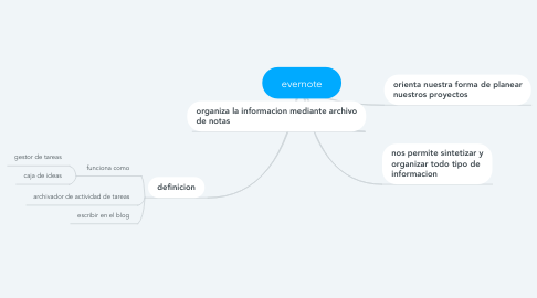 Mind Map: evernote