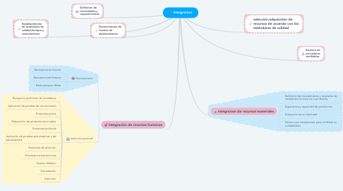 Mind Map: Integracion