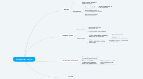 Mind Map: Направления работы