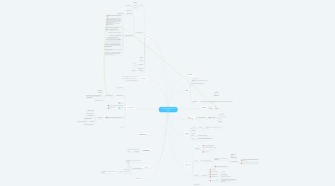 Mind Map: Vertriebsoffensive 2019 Launch