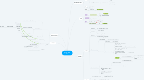 Mind Map: Art of Sales  Linkedin Process