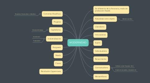 Mind Map: MODERNIDAD