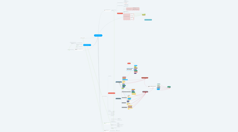 Mind Map: HUELLA DE CARBONO EN SANTA RITA ESTATES