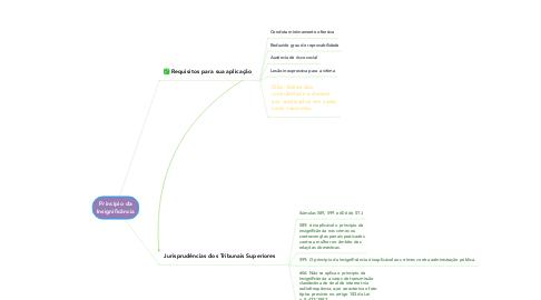Mind Map: Princípio da Insignificância