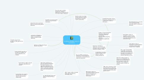 Mind Map: GUERRAS CIBERNETICAS EN EL MUNDO