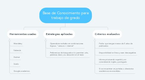 Mind Map: Base de Conocimiento para trabajo de grado
