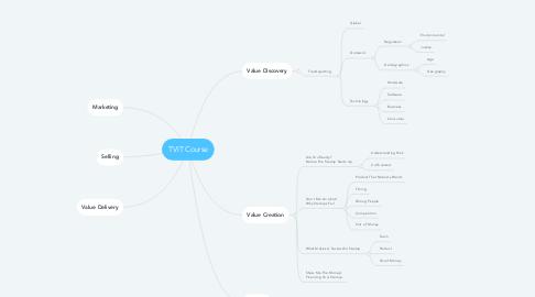 Mind Map: TVIT Course