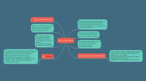 Mind Map: Caracteristicas