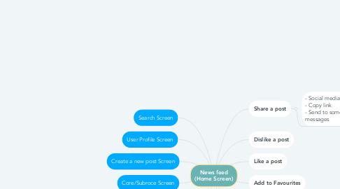 Mind Map: News feed (Home Screen)