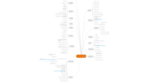 Mind Map: TTH 101 V2.0