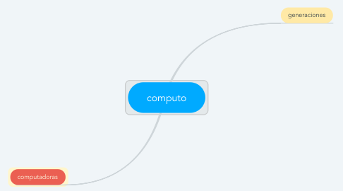 Mind Map: computo