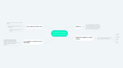 Mind Map: Incidencia de fake news en la sociedad