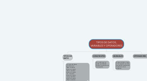 Mind Map: TIPOS DE DATOS, VARIABLES Y OPERADORES
