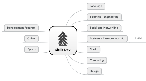 Mind Map: Skills Dev