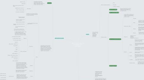 Mind Map: Administración escolar y tecnologías de la información