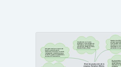 Mind Map: Nivel de producción de la empresa Heineken México.