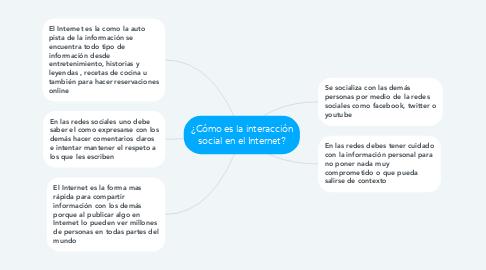 Mind Map: ¿Cómo es la interacción social en el Internet?