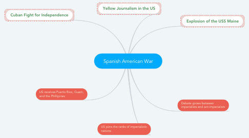 Mind Map: Spanish American War