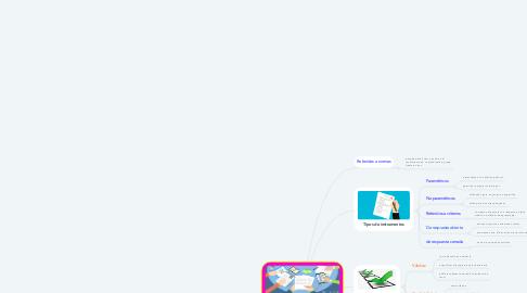 Mind Map: Cómo seleccionar un instrumento para evaluar aprendizajes estudiantiles